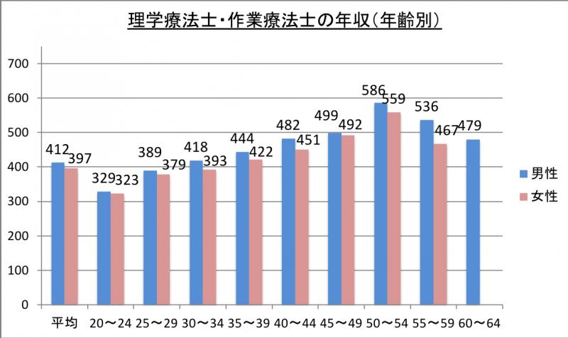 理学療法士・作業療法士の年収(年齢別)_29