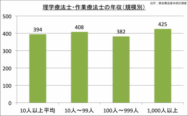 理学療法士・作業療法士の年収(規模別)_24