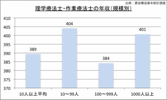 理学療法士の年収(規模別)のグラフ