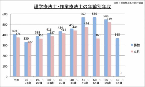 理学療法士の年収(年齢別)のグラフ