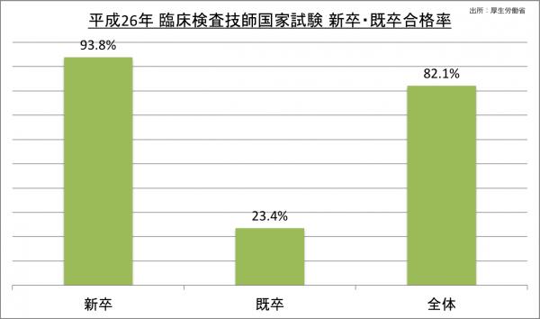 臨床検査技師国家試験新卒・既卒合格率_26