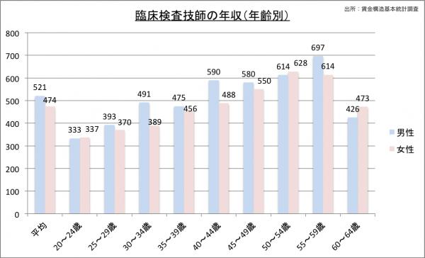 臨床検査技師の給料・年収(年齢別)23のグラフ