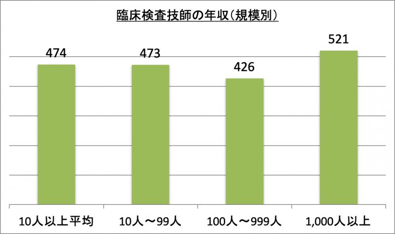 臨床検査技師の年収(規模別)