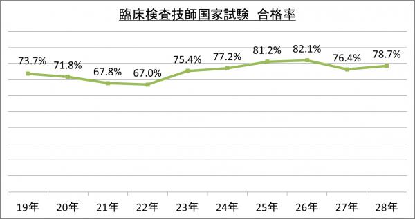 臨床検査技師国家試験合格率_28