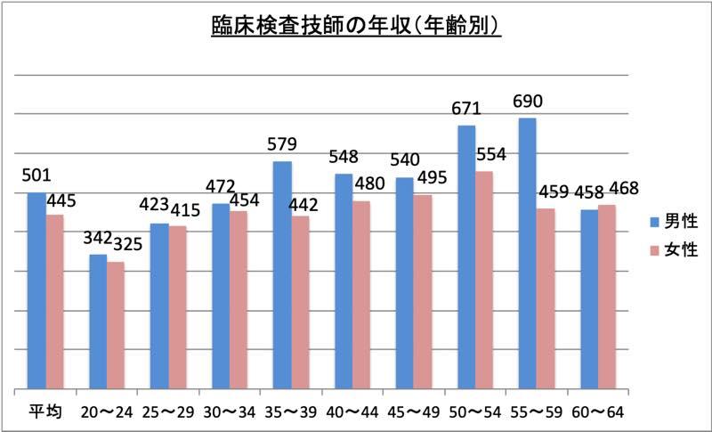 臨床検査技師の年収(年齢別)_r1