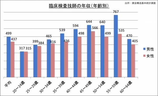 臨床検査技師の年収(年齢・男女別)_24