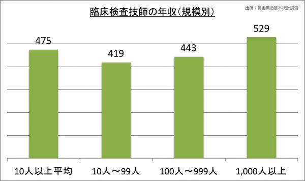 臨床検査技師の年収(規模別)_28