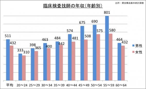 臨床検査技師の給料・年収(年齢別)_25
