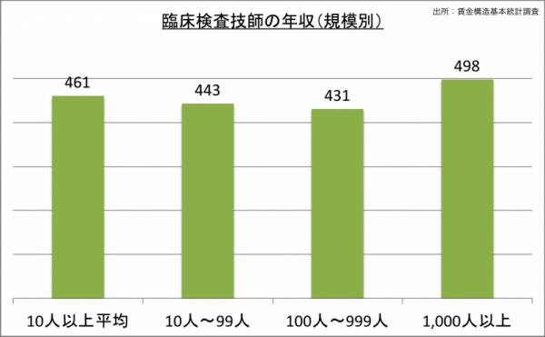 臨床検査技師の年収(規模別)_24