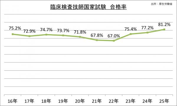 臨床検査技師国家試験合格率の推移_25