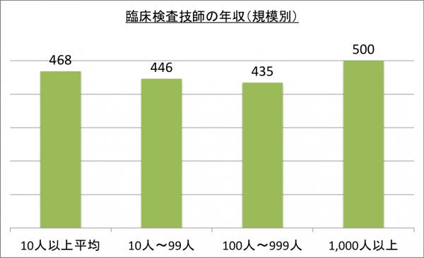 臨床検査技師の年収(規模別)_26