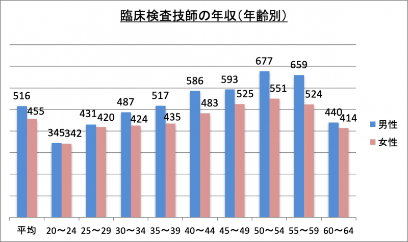 臨床検査技師の年収(年齢別)