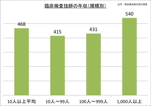 臨床検査技師の年収(規模別)_27