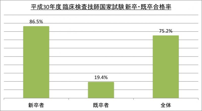 平成30年度臨床検査技師国家試験新卒・既卒合格率_30