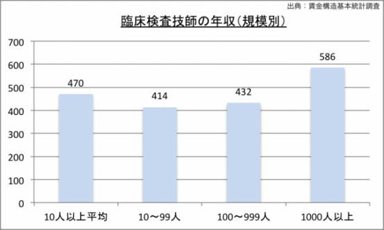 臨床検査技師の年収(規模別)のグラフ