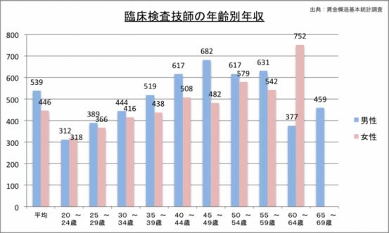 臨床検査技師の年収(年齢別)のグラフ