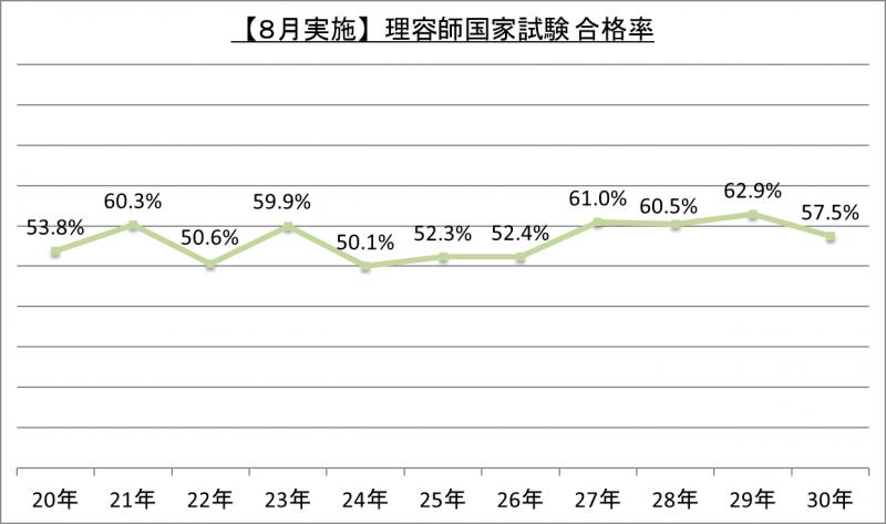 【8月実施】理容師国家試験合格率_30