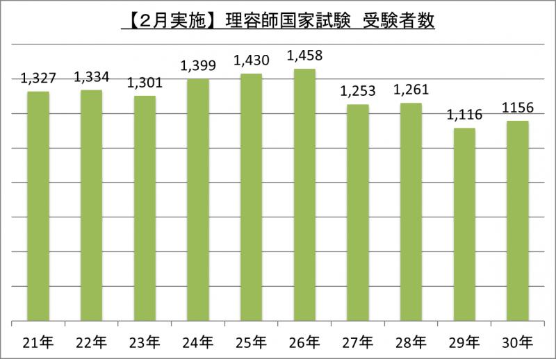 【2月実施】理容師国家試験受験者数_30