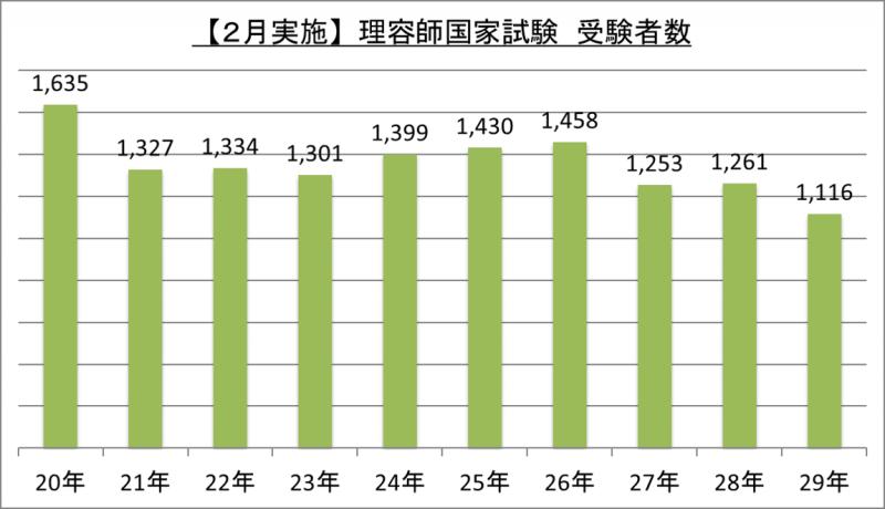 【2月実施】理容師国家試験受験者数