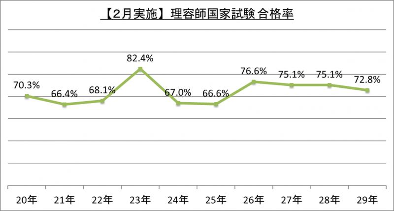 【2月実施】理容師国家試験合格率_29