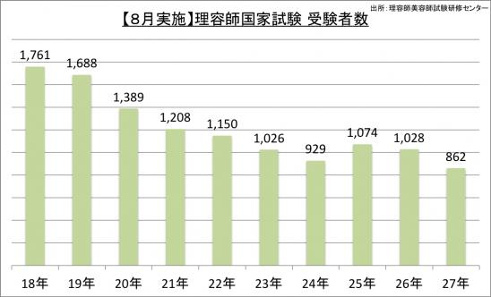 【8月実施】理容師国家試験受験者数_27
