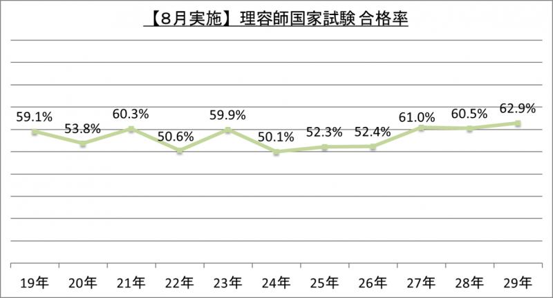 【8月実施】理容師国家試験合格率_29