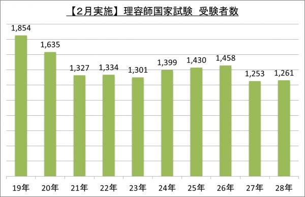 【2月実施】理容師国家試験受験者数_28