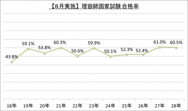 【8月実施】理容師国家試験合格率_28