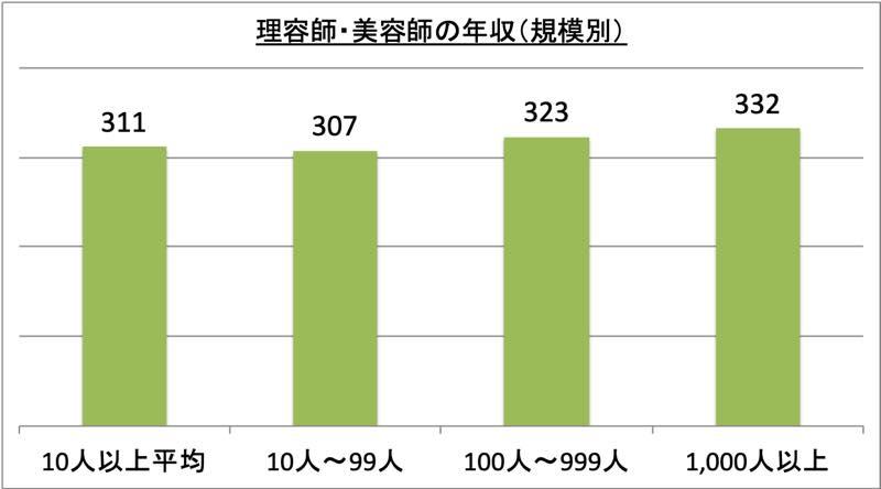 理容師・美容師の年収(規模別)_r1