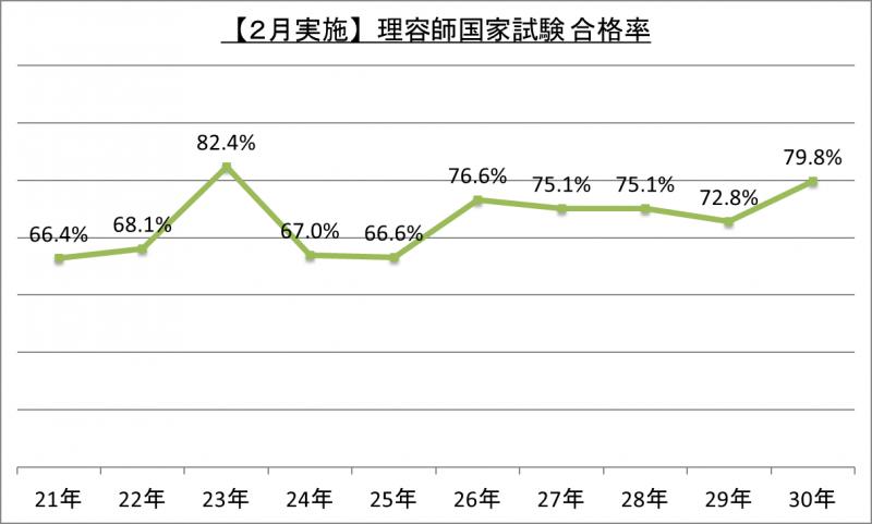 【2月実施】理容師国家試験合格率_30