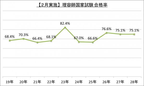 【2月実施】理容師国家試験合格率_28