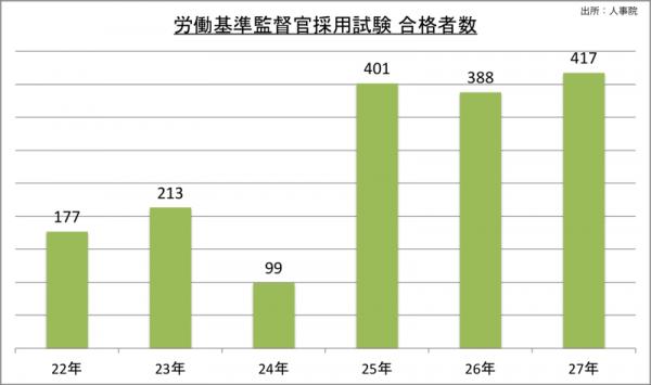 労働基準監督官採用試験合格者数_27_2