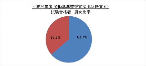 平成29年度労働基準監督官採用A(法文系)試験合格者男女比率_29