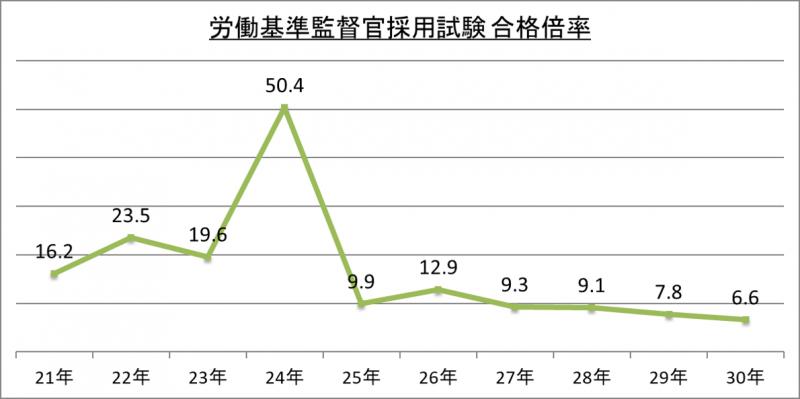 労働基準監督官採用試験合格倍率_29