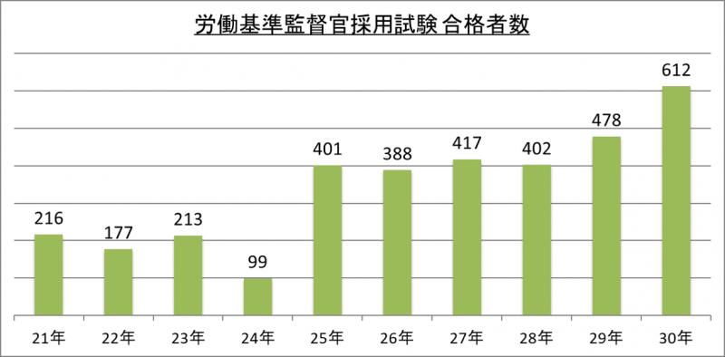 労働基準監督官採用試験合格者数_29
