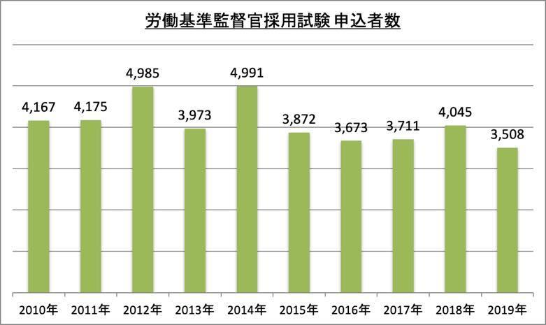 労働基準監督官採用試験申込者数_2019