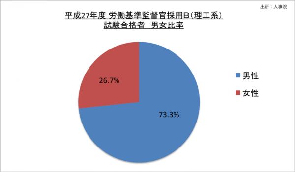 労働基準監督官採用B(理工系)試験合格者男女比率 _27_2