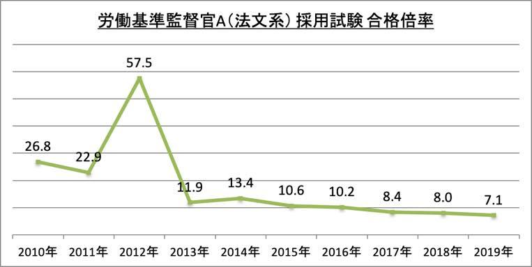 労働基準監督官A(法文系)採用試験合格倍率_2019