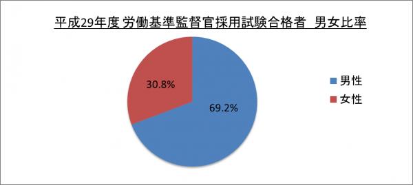 平成29年度労働基準監督官採用試験合格者男女比率_29