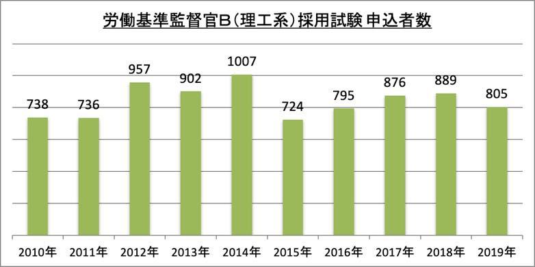 労働基準監督官B(理工系)採用試験申込者数_2019