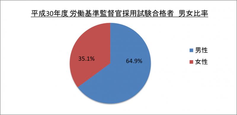 平成30年度労働基準監督官採用試験合格者男女比率_29