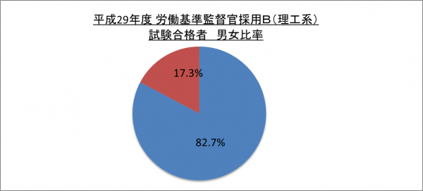 平成29年度労働基準監督官採用B(理工系)試験合格者男女比率_29