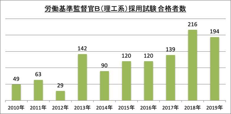 労働基準監督官B(理工系)採用試験合格者数_2019