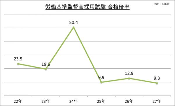 労働基準監督官採用試験合格倍率_27_2