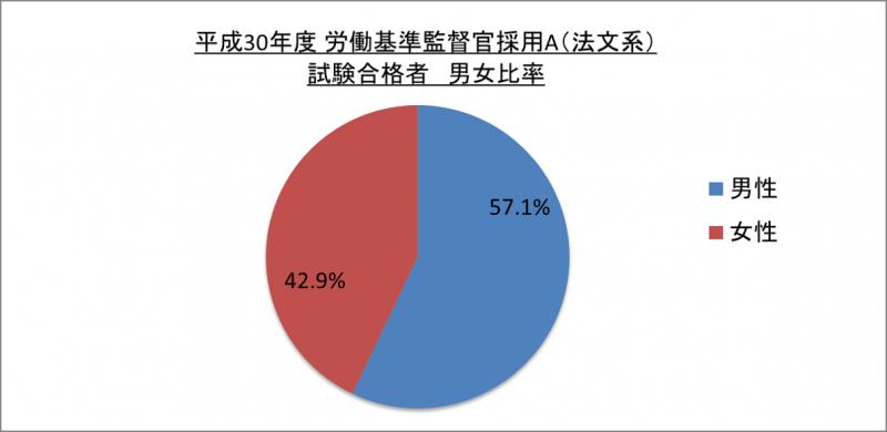 平成30年度労働基準監督官採用A(法文系)試験合格者男女比率_29