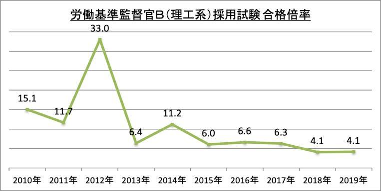 労働基準監督官B(理工系)採用試験合格倍率_2019