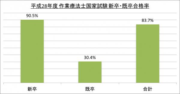 平成28年度作業療法士国家試験新卒・既卒合格率_28