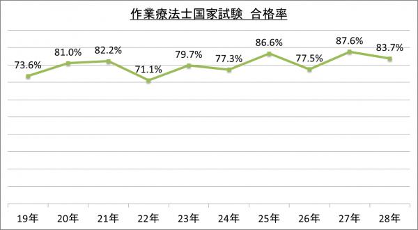 作業療法士国家試験合格率_28