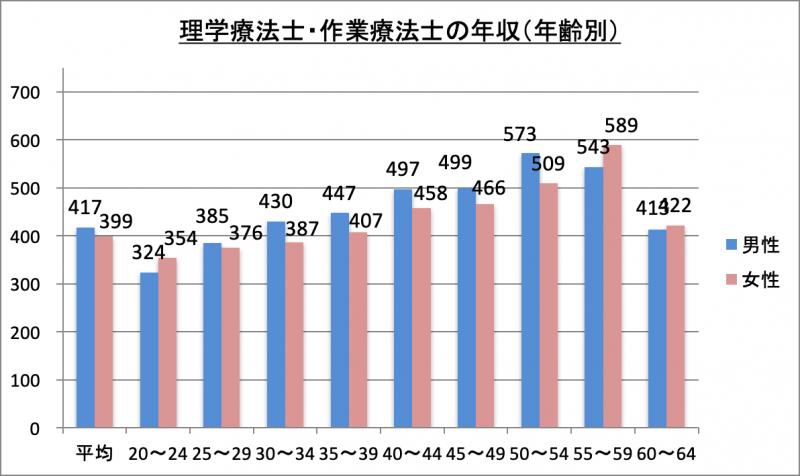 理学療法士・作業療法士の年収(年齢別)