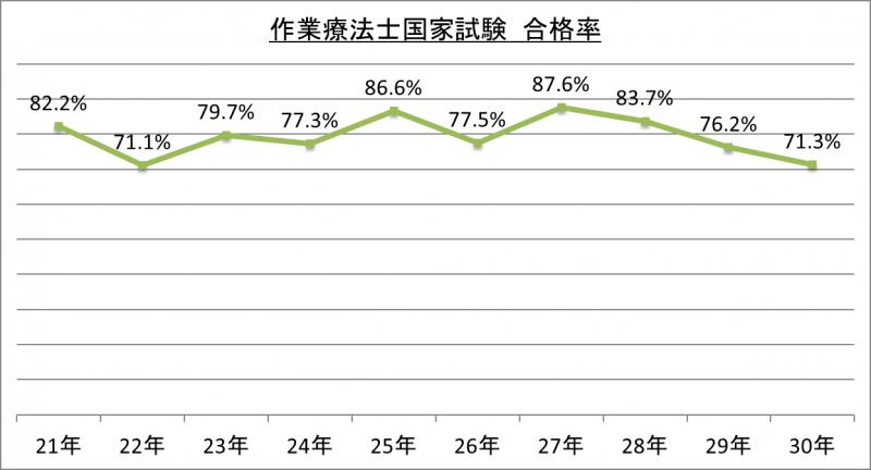 作業療法士国家試験合格率_30